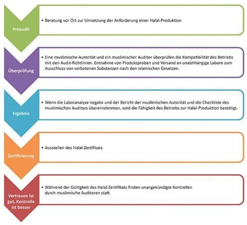 Halal certification process