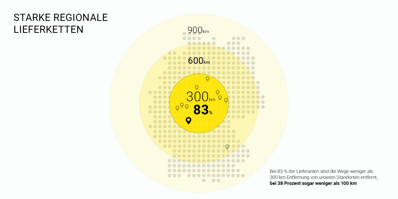 Infographic Transportation