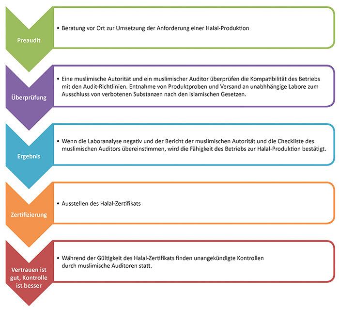 halal-certification-process