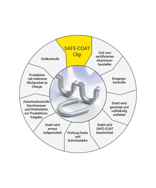 Poly-clip System Safe-Coat System Kreislaufdiagramm